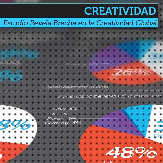 Estudio Revela Brecha en la Creatividad Global.