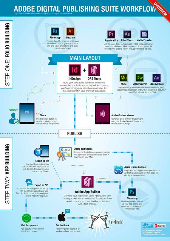 Asiste GRATIS al curso de DPS (Digital Publishing Suite) de Adobe.